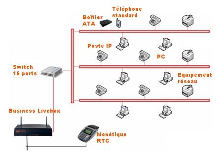 Sdsl fibre adsl voip wifi vpn 02 05 2018 179 ht - Orange optimale pro office ...